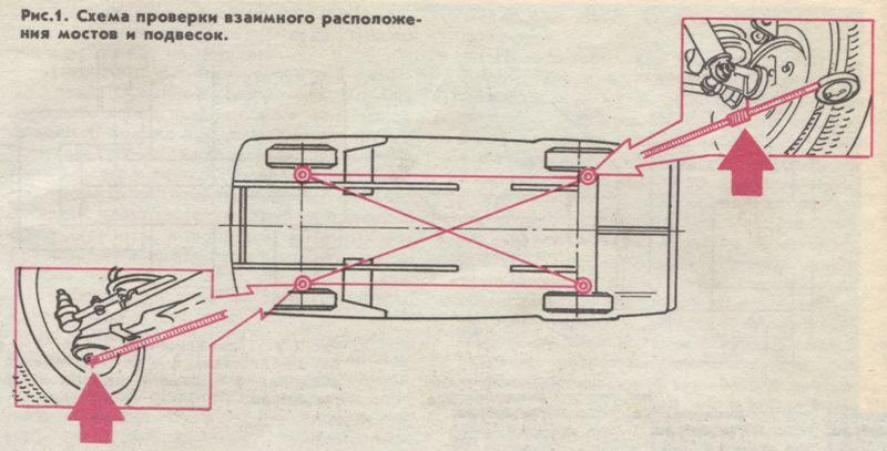 Схема проверки взаимного расположения мостов и подвесок